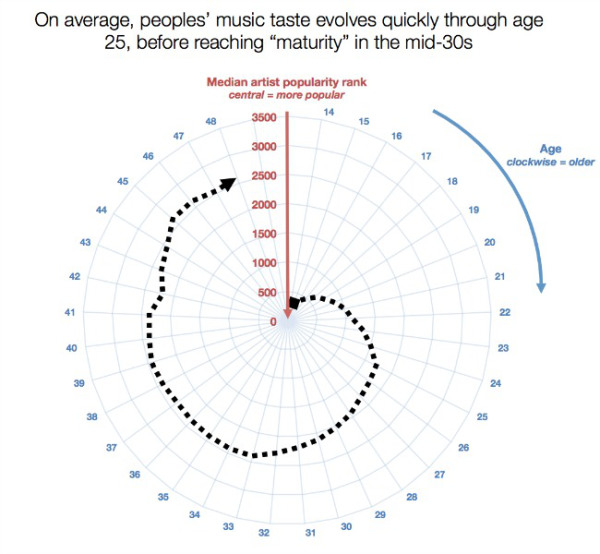 Average Music Listener by Age