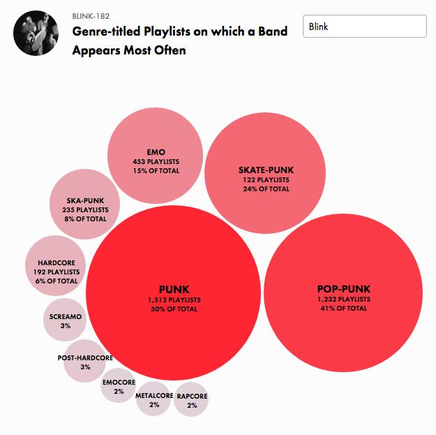 Blink 182 graph