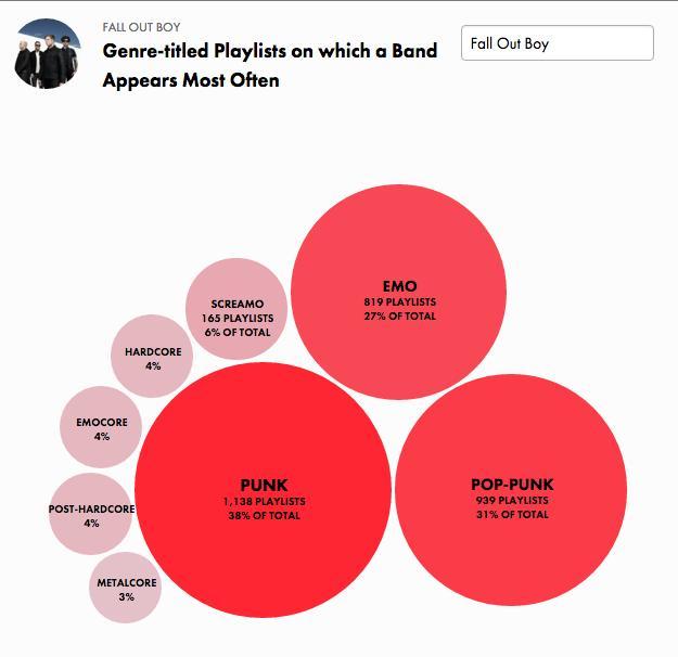 Fall Out Boy graph