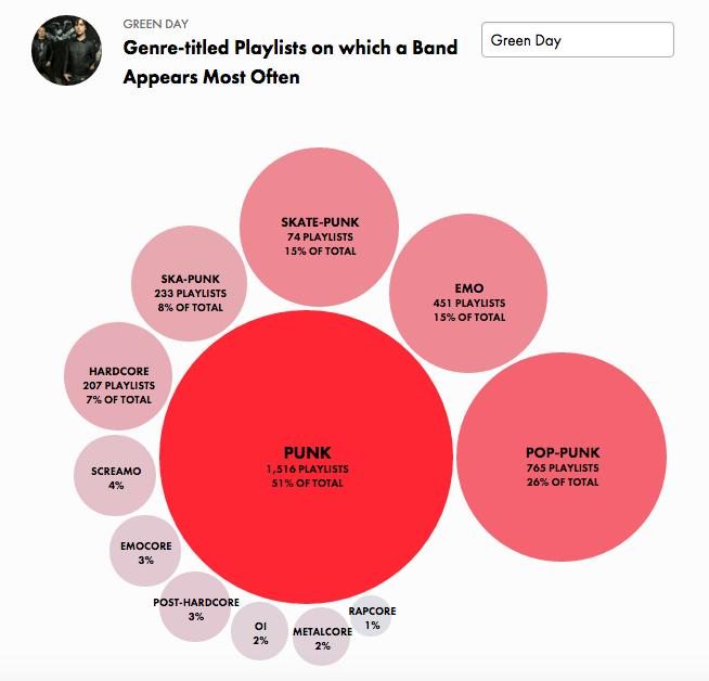 Green Day graph