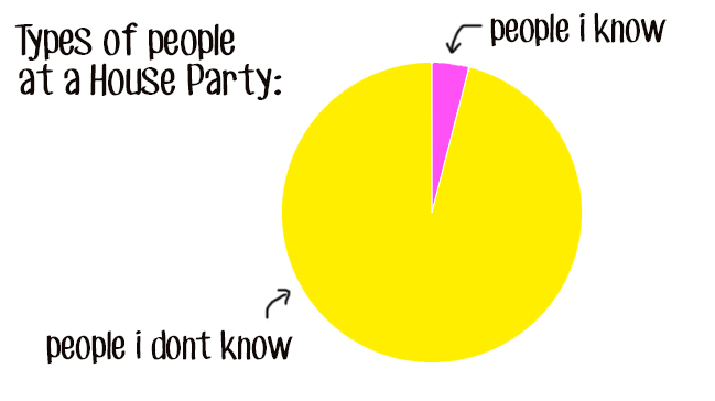 Introvert Party Chart 4