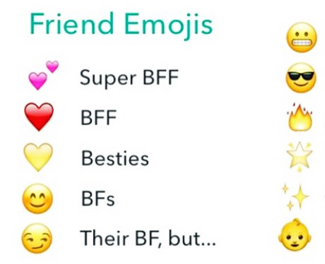 Snapchat: Charms, emojis, trophies and everything you need